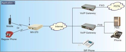 Mv 370 voip gsm cdma umts 1 port gateway ccuart Images