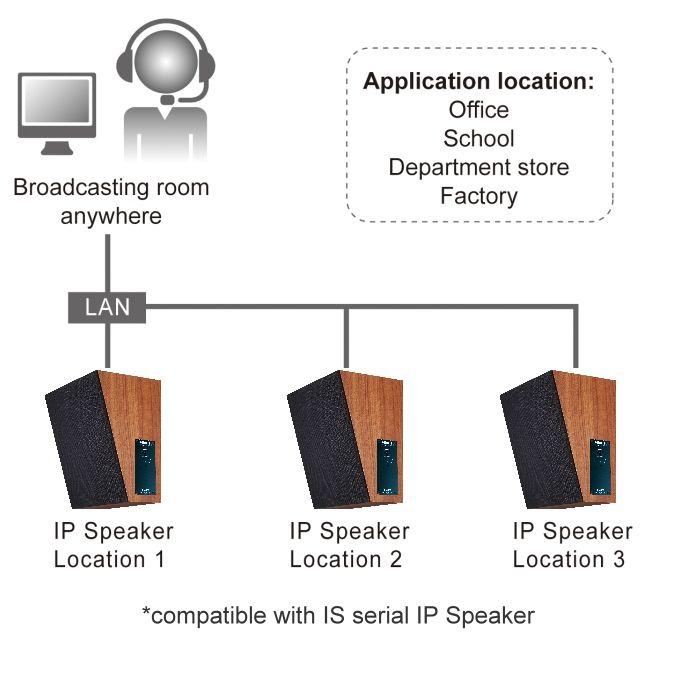 PORTech VoIP GSM Gateway,SIM Server,sim bank,IP Speaker,IP