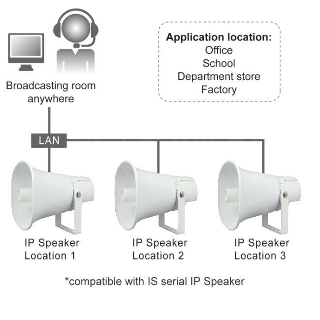 PORTech IS-650 IP Horn POE Speaker,SIP Speaker,IP Ceiling